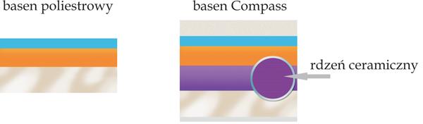 Rdzeń Basenu - porównanie